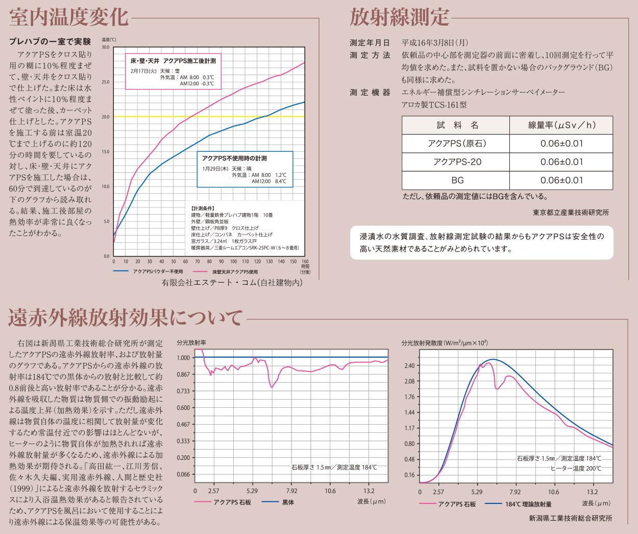 室内温度変化 放射線測定 遠赤外線放射効果について